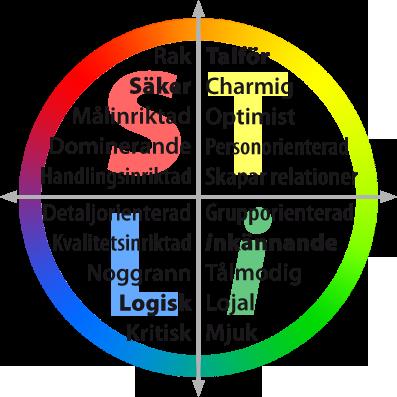 STiL-modellen; cirkel med färger
